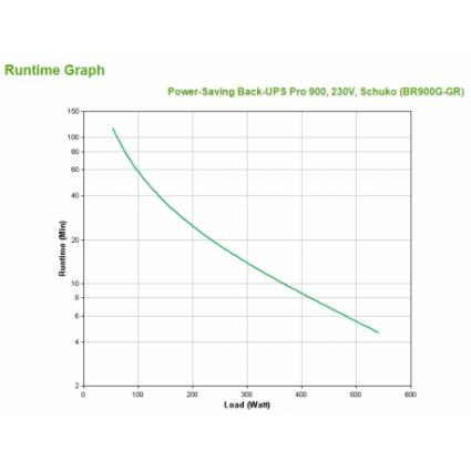 Power-Saving Back-UPS Pro 900, 230V, Schuko